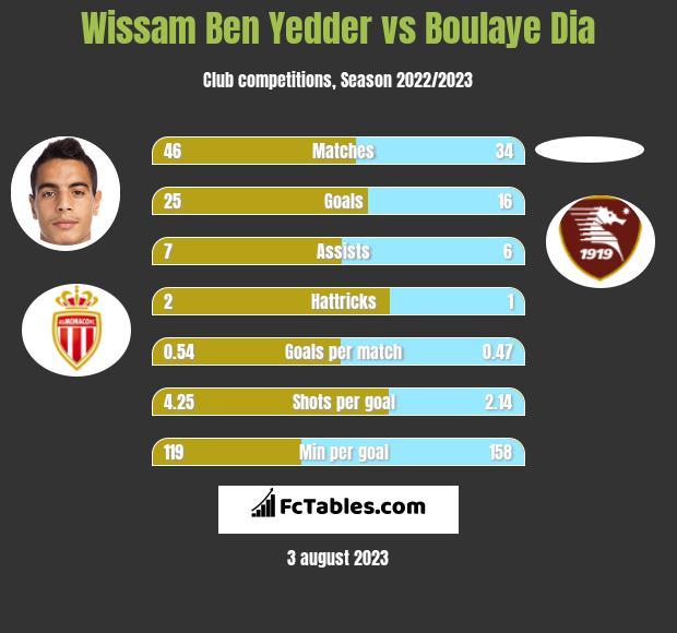 Wissam Ben Yedder vs Boulaye Dia h2h player stats