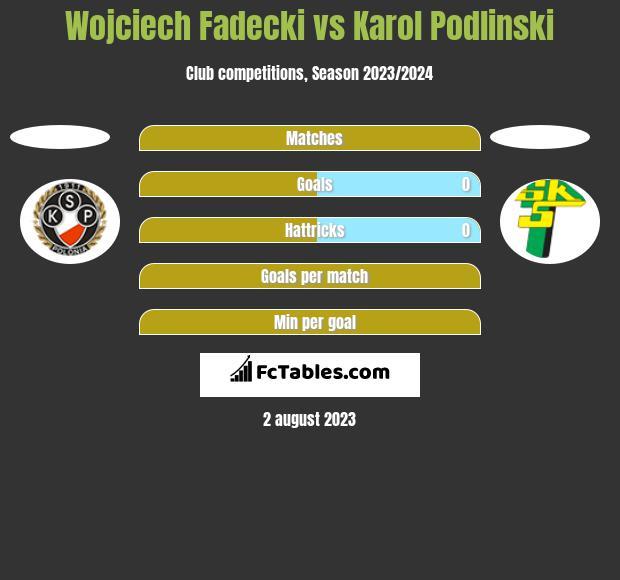 Wojciech Fadecki vs Karol Podlinski h2h player stats