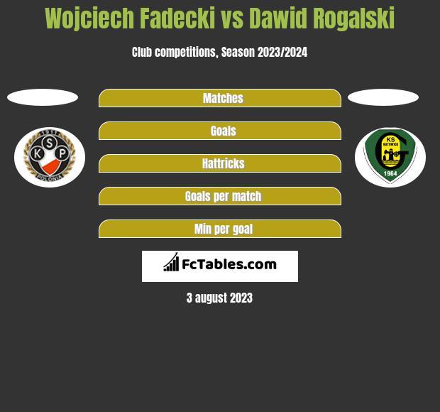 Wojciech Fadecki vs Dawid Rogalski h2h player stats