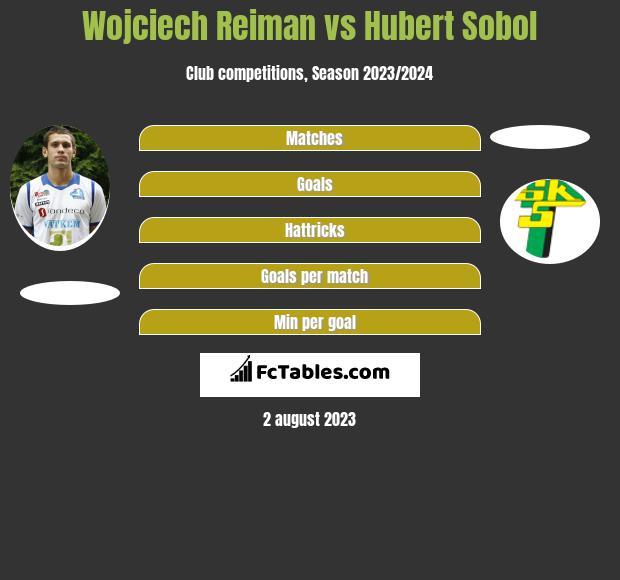 Wojciech Reiman vs Hubert Sobol h2h player stats