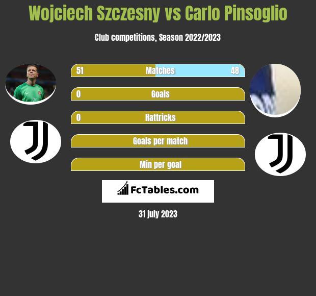 Wojciech Szczesny vs Carlo Pinsoglio infographic