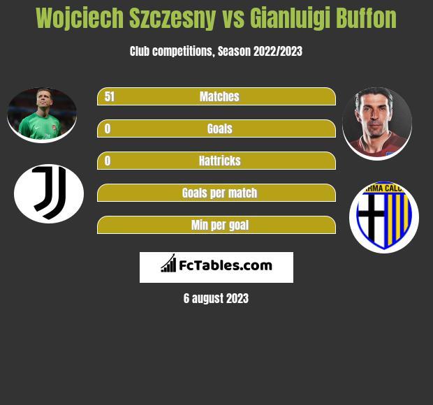 Wojciech Szczesny vs Gianluigi Buffon infographic