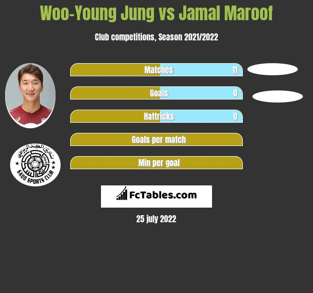 Woo-Young Jung vs Jamal Maroof infographic