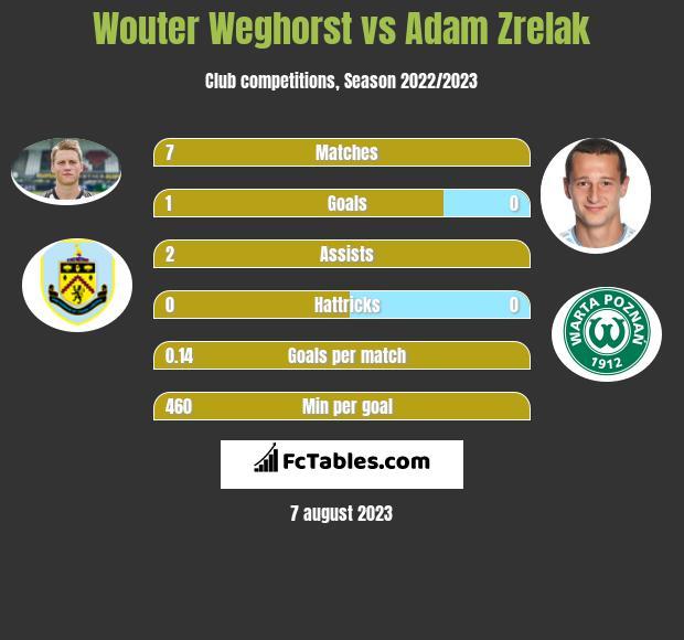 Wouter Weghorst vs Adam Zrelak infographic
