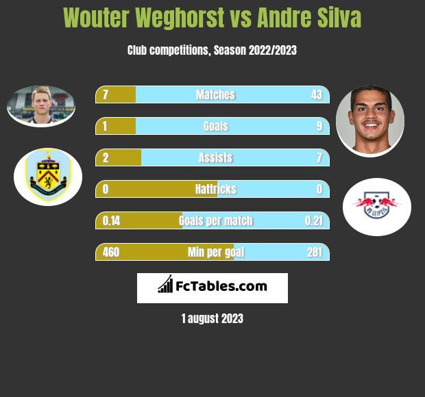 Wouter Weghorst vs Andre Silva h2h player stats