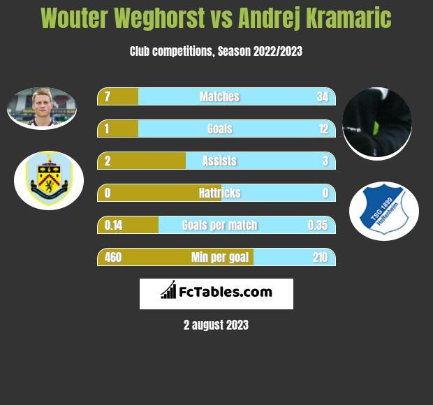 Wouter Weghorst vs Andrej Kramaric h2h player stats