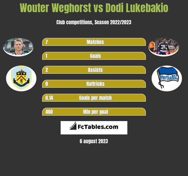 Wouter Weghorst vs Dodi Lukebakio h2h player stats