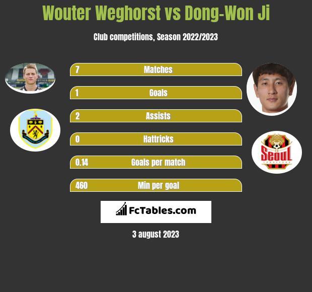 Wouter Weghorst vs Dong-Won Ji infographic