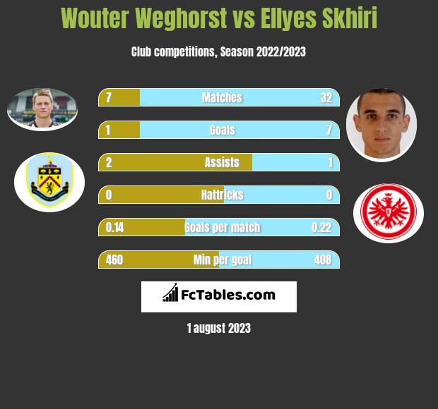 Wouter Weghorst vs Ellyes Skhiri h2h player stats