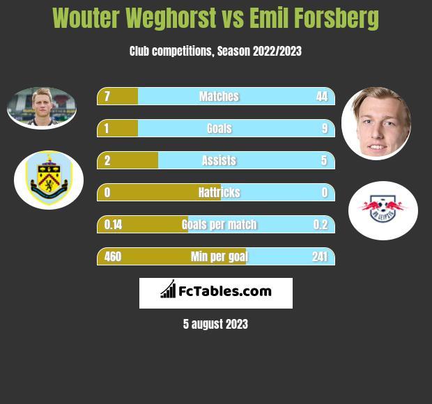 Wouter Weghorst vs Emil Forsberg infographic