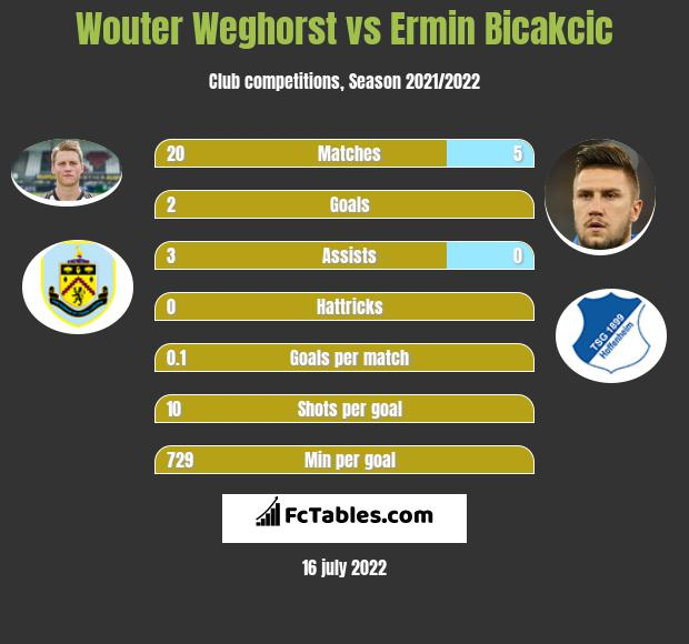 Wouter Weghorst vs Ermin Bicakcic h2h player stats