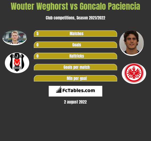 Wouter Weghorst vs Goncalo Paciencia h2h player stats
