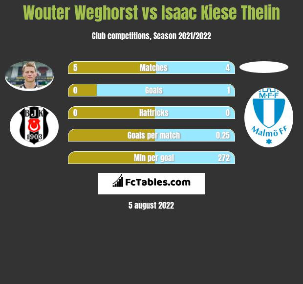 Wouter Weghorst infographic statistics for Malmoe FF