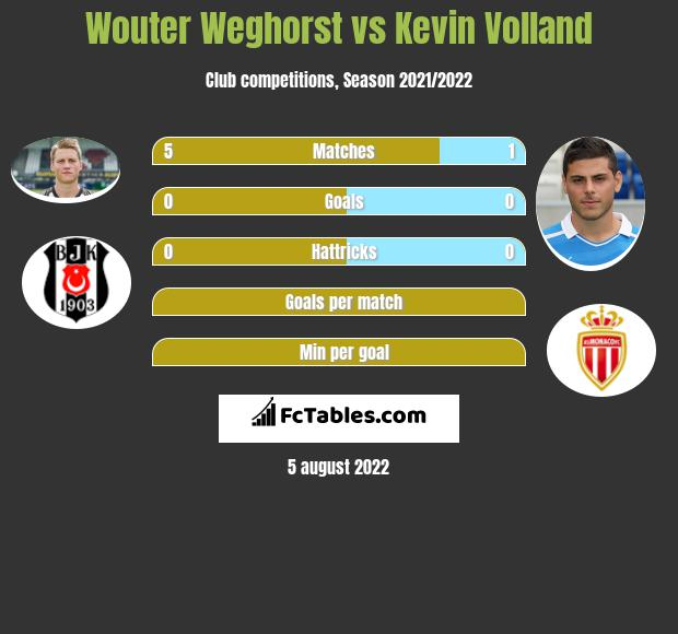 Wouter Weghorst vs Kevin Volland h2h player stats