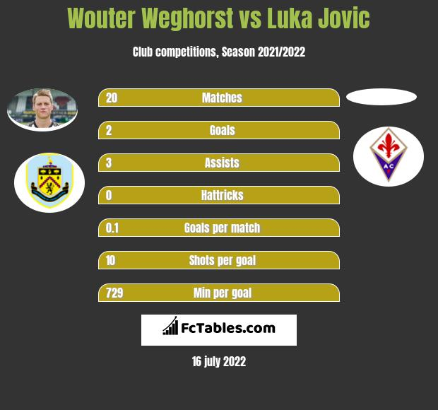 Wouter Weghorst vs Luka Jovic h2h player stats