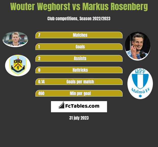 Wouter Weghorst vs Markus Rosenberg h2h player stats