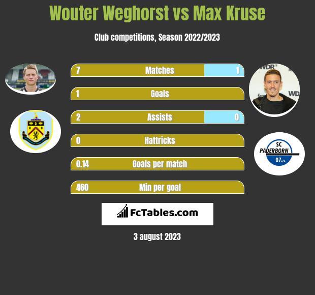 Wouter Weghorst vs Max Kruse h2h player stats
