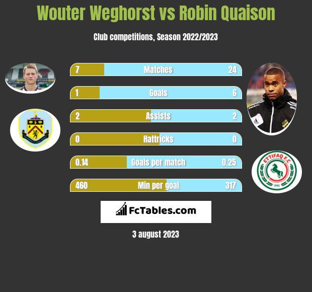 Wouter Weghorst vs Robin Quaison h2h player stats