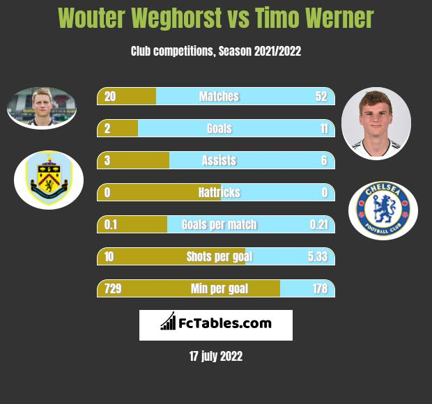 Wouter Weghorst vs Timo Werner infographic
