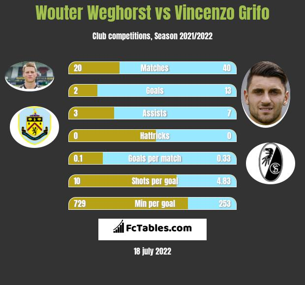 Wouter Weghorst vs Vincenzo Grifo h2h player stats