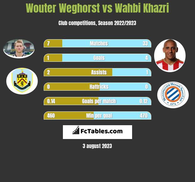 Wouter Weghorst vs Wahbi Khazri h2h player stats