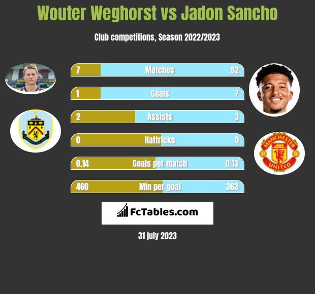 Wouter Weghorst vs Jadon Sancho infographic