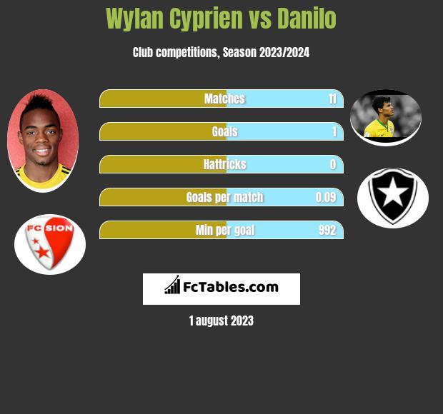 Wylan Cyprien vs Danilo infographic