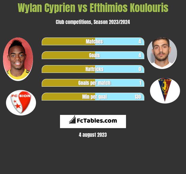 Wylan Cyprien vs Efthimios Koulouris h2h player stats