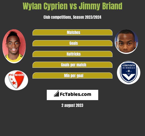 Wylan Cyprien vs Jimmy Briand infographic