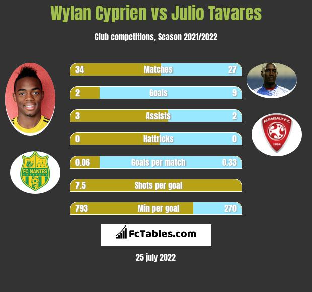Wylan Cyprien infographic statistics for Nice
