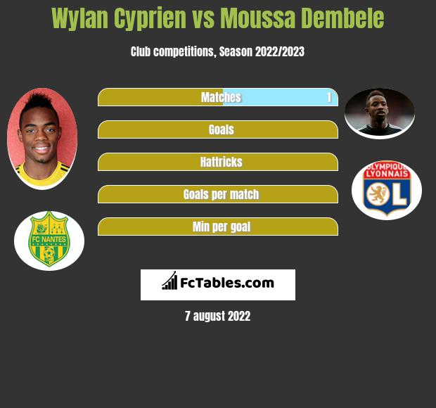 Wylan Cyprien vs Moussa Dembele h2h player stats