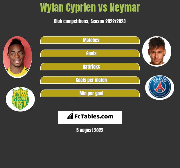 Wylan Cyprien vs Neymar h2h player stats