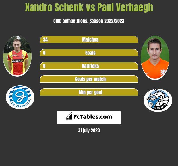 Xandro Schenk vs Paul Verhaegh infographic