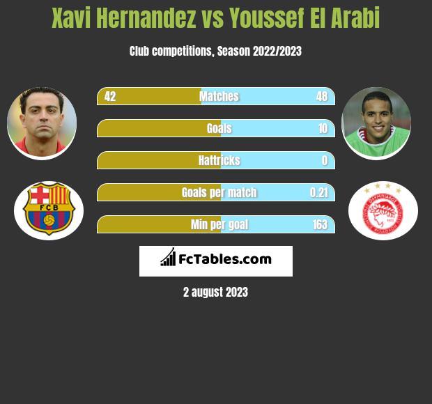 Xavi Hernandez vs Youssef El Arabi infographic