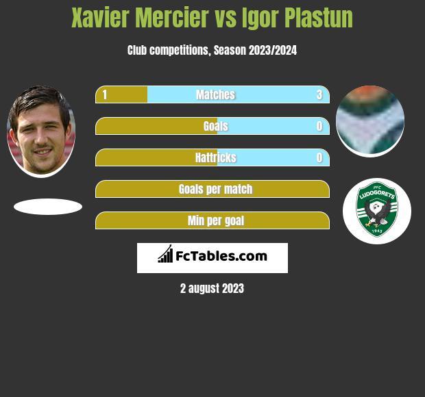 Xavier Mercier vs Igor Plastun h2h player stats