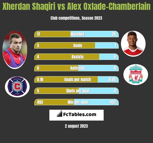 Xherdan Shaqiri vs Alex Oxlade-Chamberlain infographic