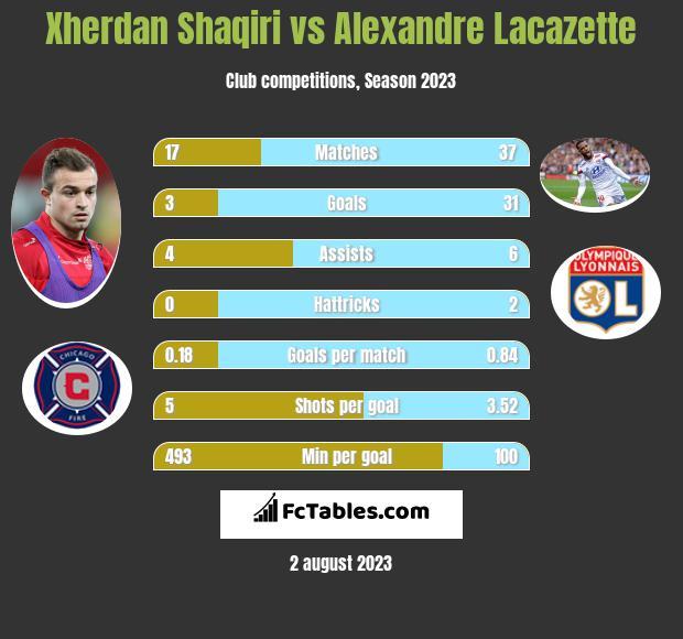 Xherdan Shaqiri vs Alexandre Lacazette h2h player stats