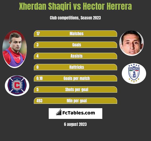 Xherdan Shaqiri vs Hector Herrera infographic