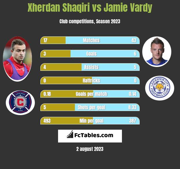 Xherdan Shaqiri vs Jamie Vardy h2h player stats