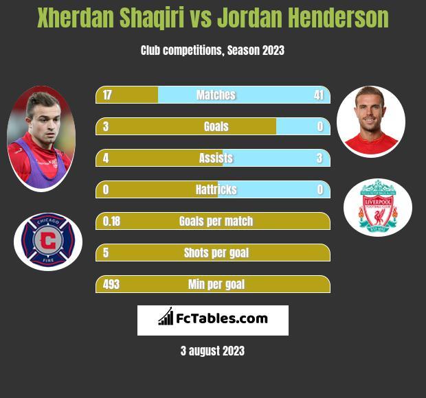 Xherdan Shaqiri vs Jordan Henderson infographic