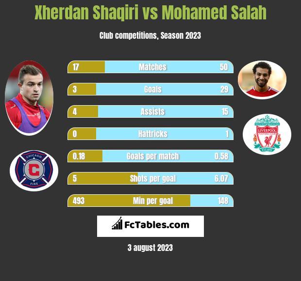 Xherdan Shaqiri vs Mohamed Salah