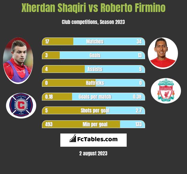 Xherdan Shaqiri vs Roberto Firmino infographic