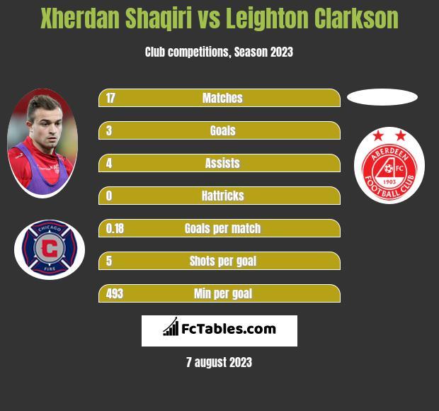 Xherdan Shaqiri vs Leighton Clarkson infographic