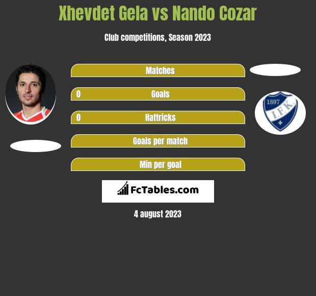 Xhevdet Gela vs Nando Cozar infographic