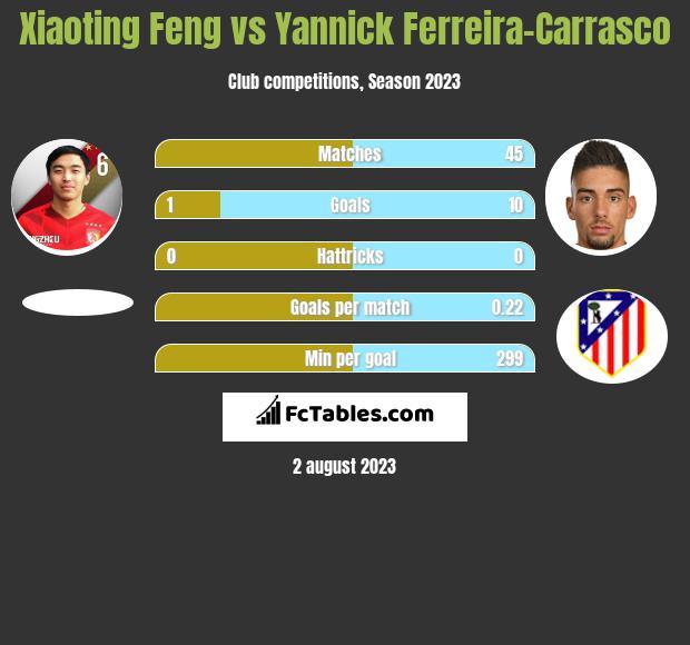 Xiaoting Feng vs Yannick Ferreira-Carrasco infographic