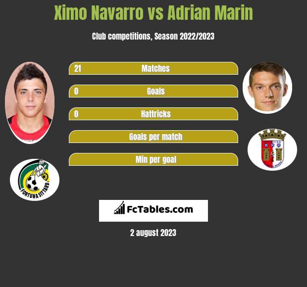 Ximo Navarro vs Adrian Marin infographic