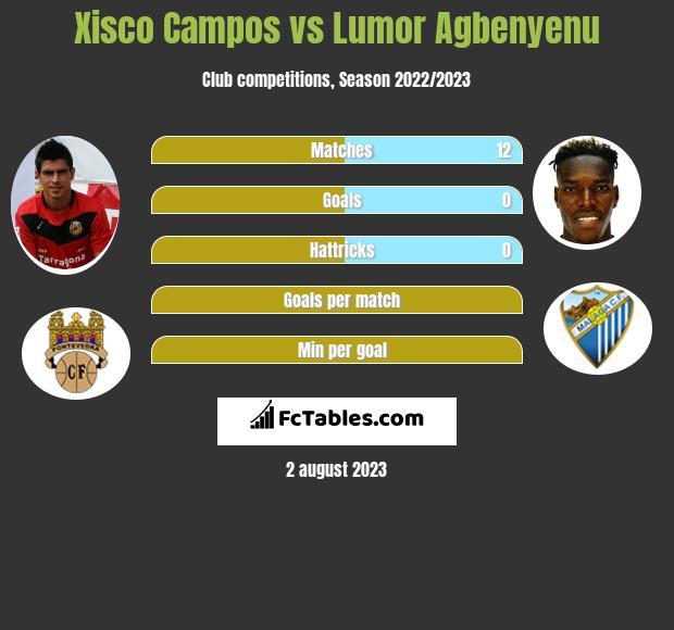 Xisco Campos vs Lumor Agbenyenu infographic