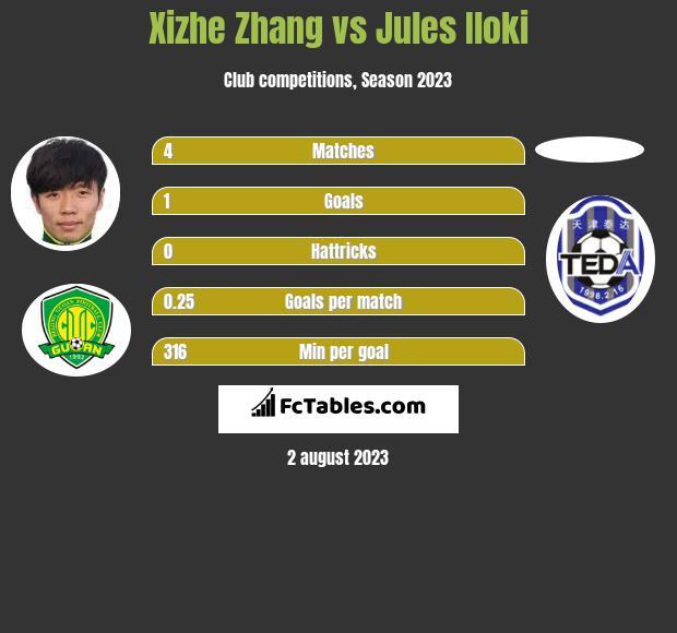 Xizhe Zhang vs Jules Iloki infographic