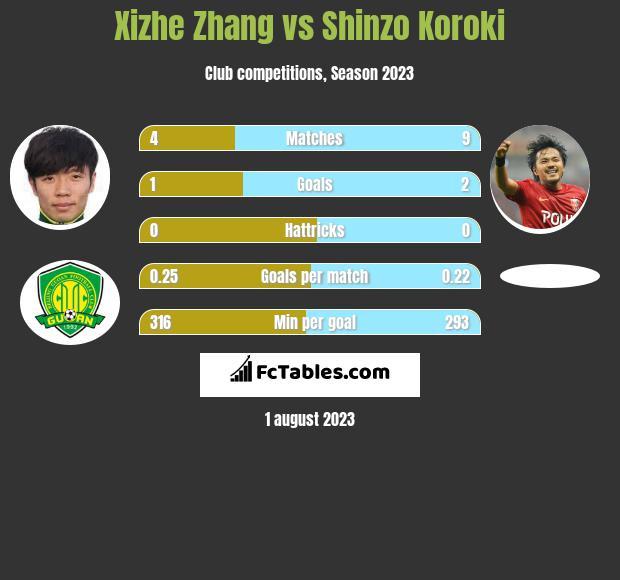 Xizhe Zhang vs Shinzo Koroki infographic