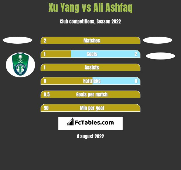 Xu Yang vs Ali Ashfaq h2h player stats